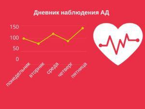 Дневник самоконтроля артериального давления. Таблица